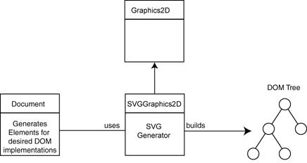 Svg Generator Svggraphics2d