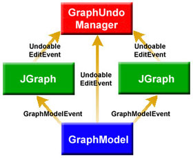 The JGraph Tutorial